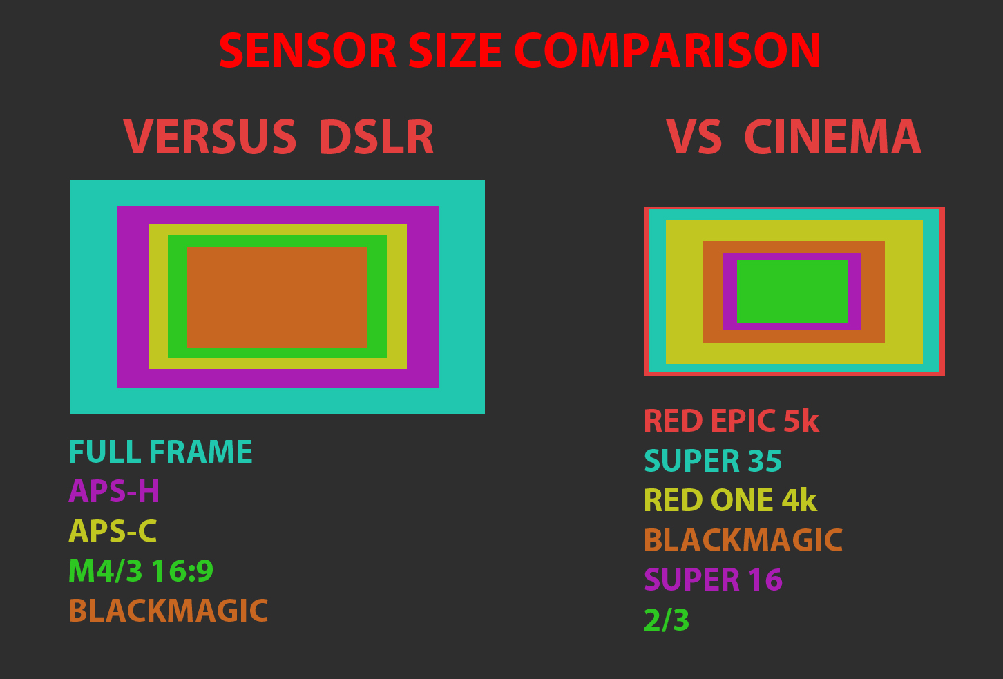 Frame size and how it relates to lens focal length [Archive] - DV ...